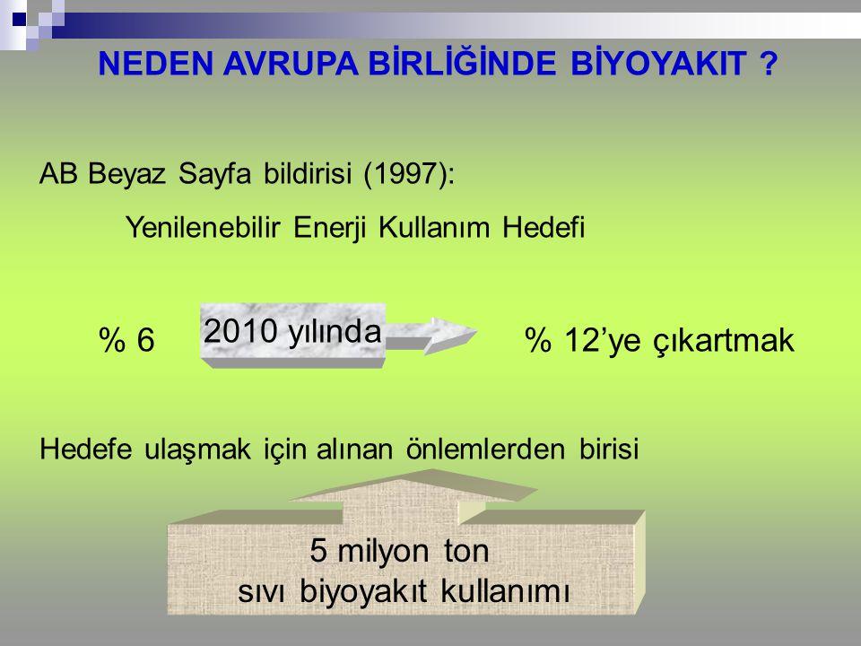 NEDEN AVRUPA BİRLİĞİNDE BİYOYAKIT ? AB Beyaz Sayfa bildirisi (1997): Yenilenebilir Enerji Kullanım Hedefi % 6 % 12'ye çıkartmak Hedefe ulaşmak için al