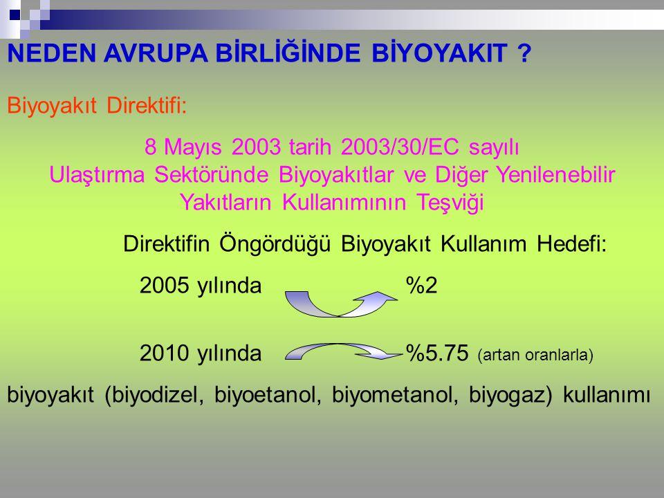 NEDEN AVRUPA BİRLİĞİNDE BİYOYAKIT ? Biyoyakıt Direktifi: 8 Mayıs 2003 tarih 2003/30/EC sayılı Ulaştırma Sektöründe Biyoyakıtlar ve Diğer Yenilenebilir