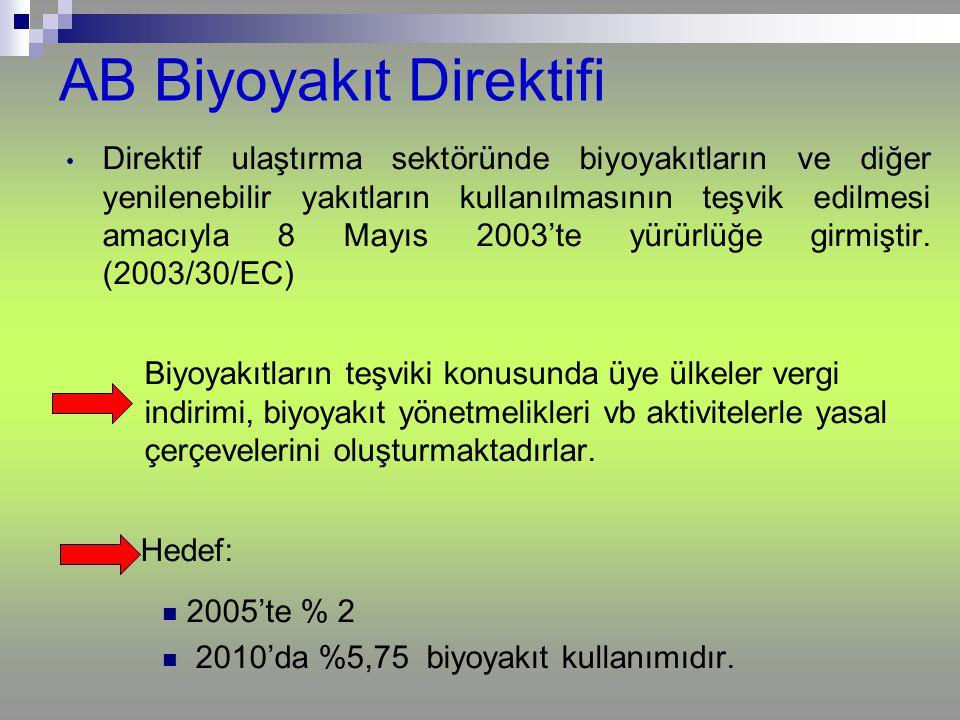 AB Biyoyakıt Direktifi Direktif ulaştırma sektöründe biyoyakıtların ve diğer yenilenebilir yakıtların kullanılmasının teşvik edilmesi amacıyla 8 Mayıs