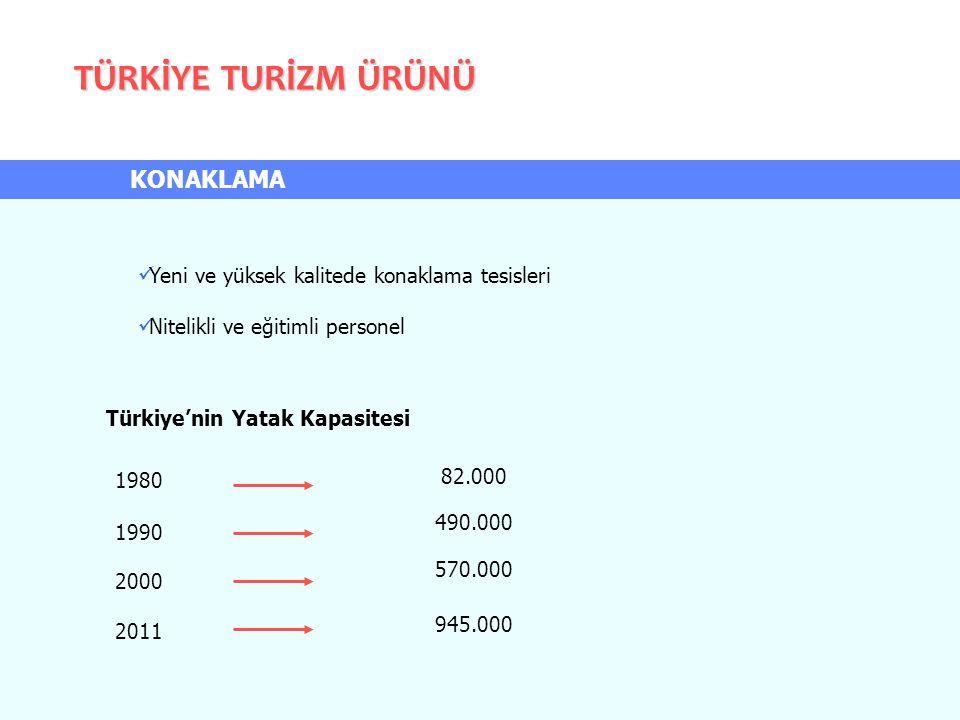 KONAKLAMA Yeni ve yüksek kalitede konaklama tesisleri Nitelikli ve eğitimli personel 1980 1990 2000 2011 82.000 490.000 570.000 945.000 Türkiye'nin Ya