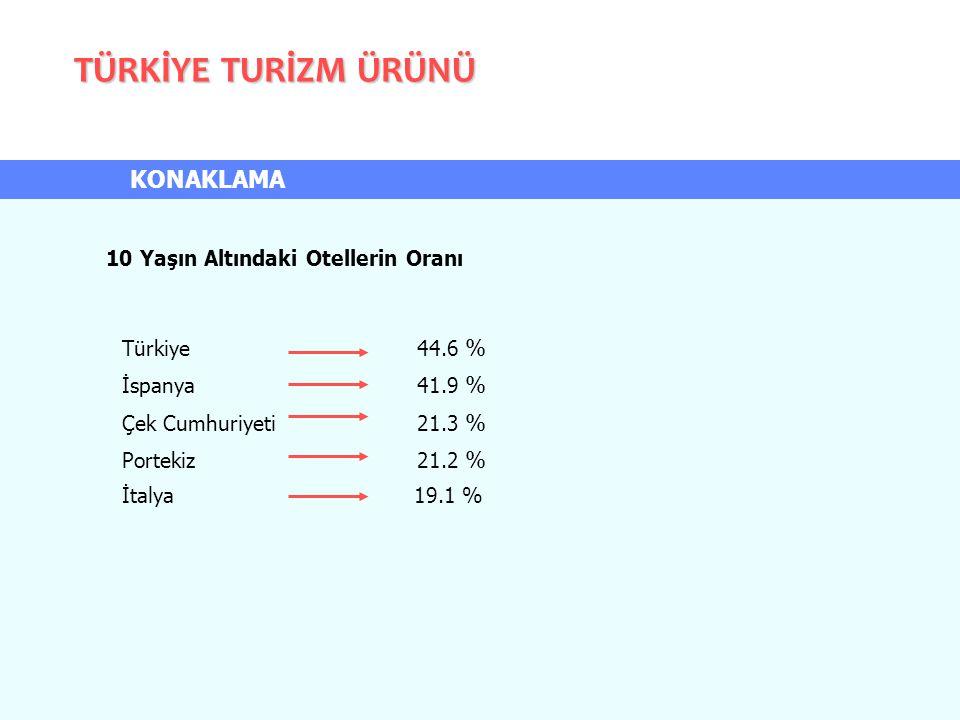 10 Yaşın Altındaki Otellerin Oranı Türkiye 44.6 % İspanya 41.9 % Çek Cumhuriyeti 21.3 % Portekiz 21.2 % İtalya 19.1 % TÜRKİYE TURİZM ÜRÜNÜ KONAKLAMA