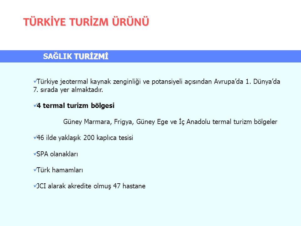 TÜRKİYE TURİZM ÜRÜNÜ Türkiye jeotermal kaynak zenginliği ve potansiyeli açısından Avrupa'da 1. Dünya'da 7. sırada yer almaktadır. 4 termal turizm bölg