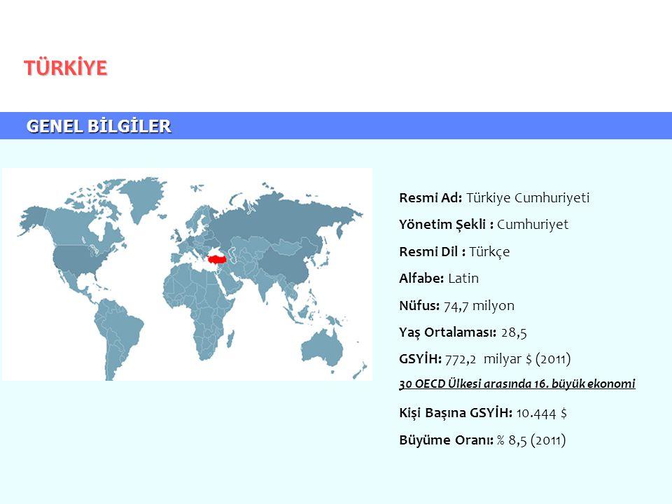 GENEL BİLGİLER GENEL BİLGİLER TÜRKİYE Resmi Ad: Türkiye Cumhuriyeti Yönetim Şekli : Cumhuriyet Resmi Dil : Türkçe Alfabe: Latin Nüfus: 74,7 milyon Yaş