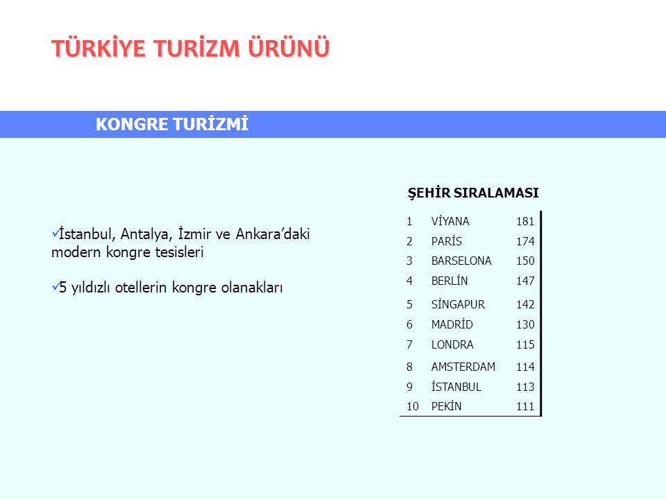 TÜRKİYE TURİZM ÜRÜNÜ KONGRE TURİZMİ İstanbul, Antalya, İzmir ve Ankara'daki modern kongre tesisleri 5 yıldızlı otellerin kongre olanakları 1VİYANA181