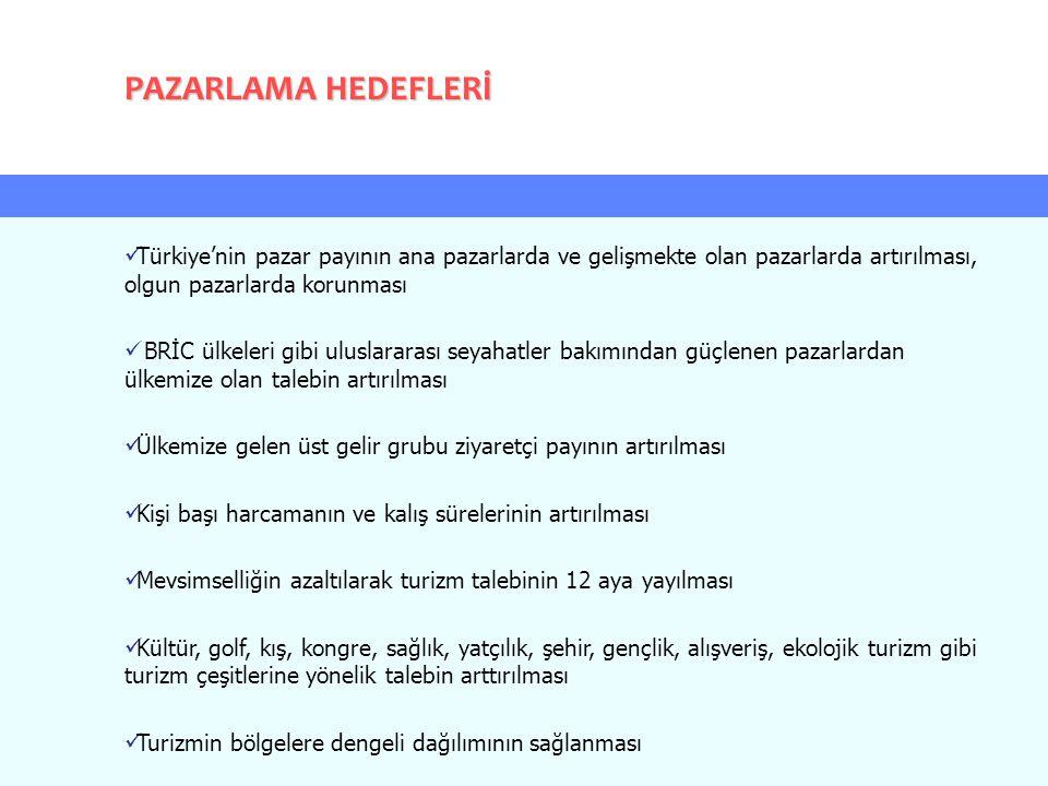 Türkiye'nin pazar payının ana pazarlarda ve gelişmekte olan pazarlarda artırılması, olgun pazarlarda korunması BRİC ülkeleri gibi uluslararası seyahat