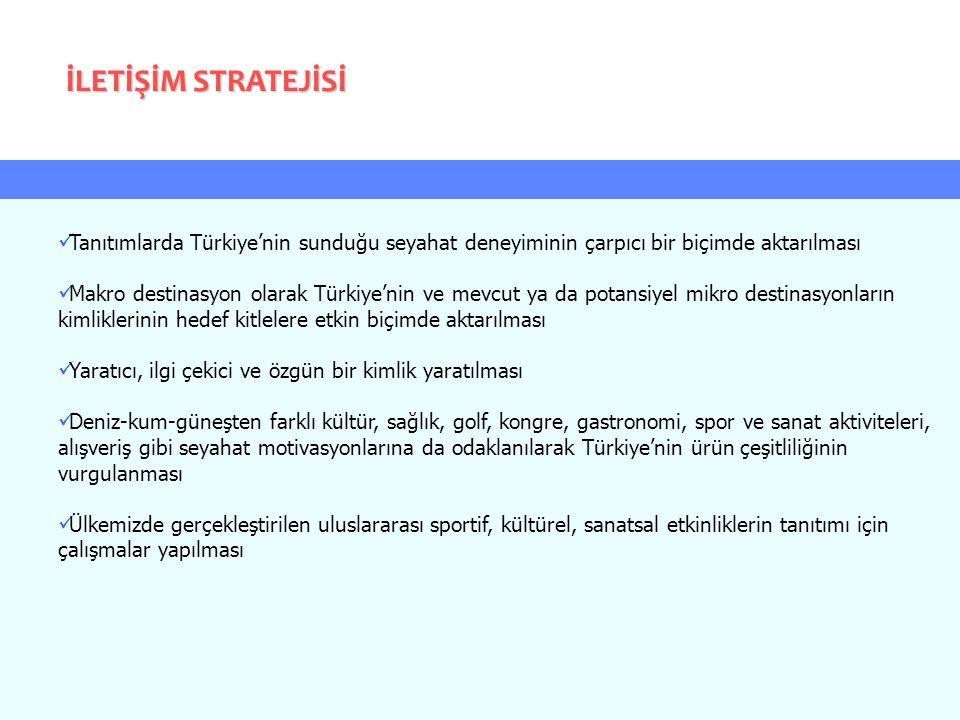 Tanıtımlarda Türkiye'nin sunduğu seyahat deneyiminin çarpıcı bir biçimde aktarılması Makro destinasyon olarak Türkiye'nin ve mevcut ya da potansiyel m