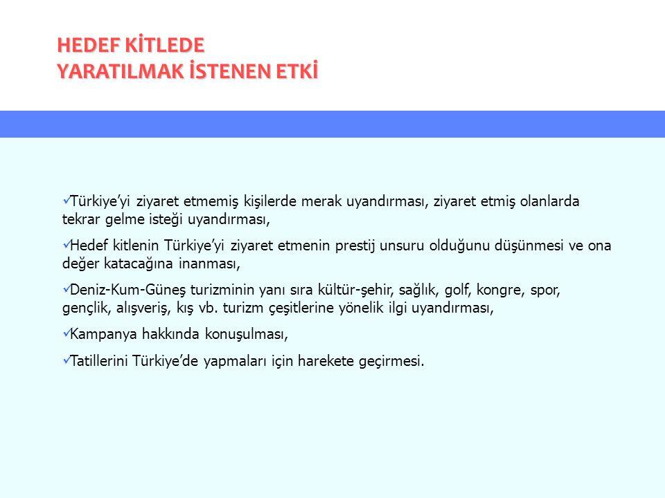 Türkiye'yi ziyaret etmemiş kişilerde merak uyandırması, ziyaret etmiş olanlarda tekrar gelme isteği uyandırması, Hedef kitlenin Türkiye'yi ziyaret etm