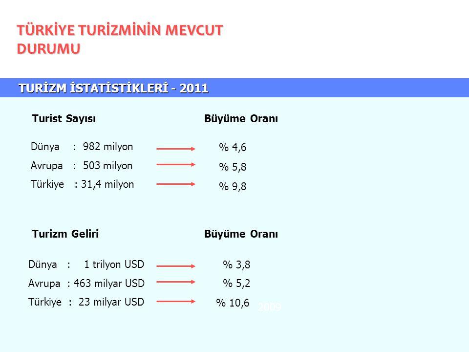 TURİZM İSTATİSTİKLERİ - 2011 TURİZM İSTATİSTİKLERİ - 2011 TÜRKİYE TURİZMİNİN MEVCUT DURUMU 2009 Dünya : 982 milyon Avrupa : 503 milyon Türkiye : 31,4