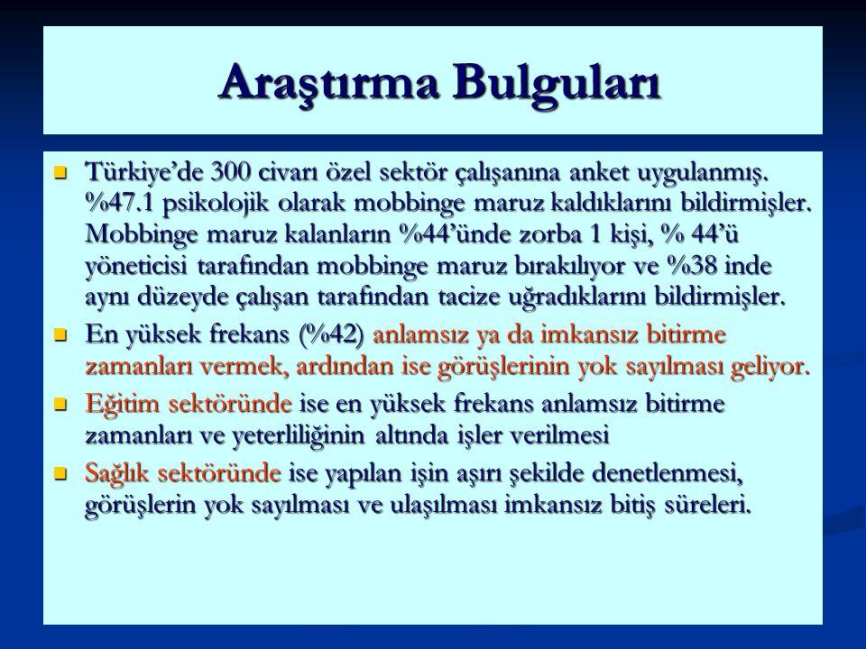 Türkiye'de 300 civarı özel sektör çalışanına anket uygulanmış. %47.1 psikolojik olarak mobbinge maruz kaldıklarını bildirmişler. Mobbinge maruz kalanl