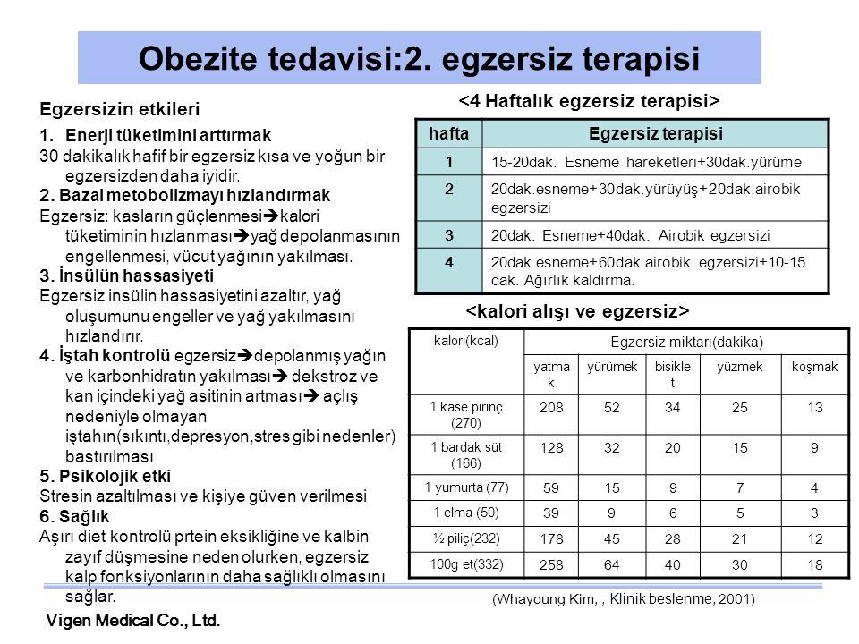 Vigen Medical Co., Ltd. Obezite tedavisi:2. egzersiz terapisi Egzersizin etkileri 1.Enerji tüketimini arttırmak 30 dakikalık hafif bir egzersiz kısa v