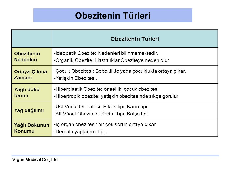 Vigen Medical Co., Ltd.Obezite tedavisi:2.