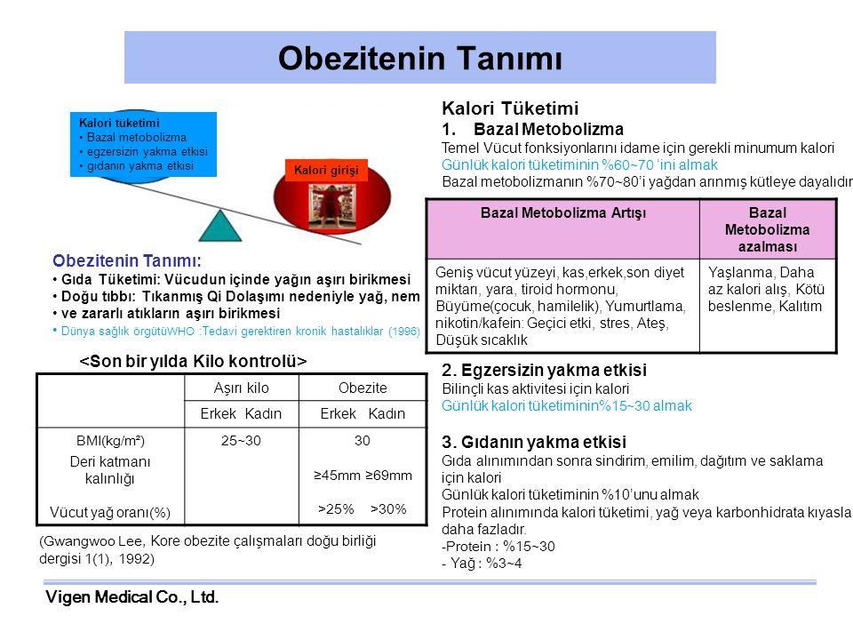 Vigen Medical Co., Ltd. Obezitenin Tanımı Kalori tüketimi Bazal metobolizma egzersizin yakma etkisi gıdanın yakma etkisi Kalori girişi Bazal Metoboliz