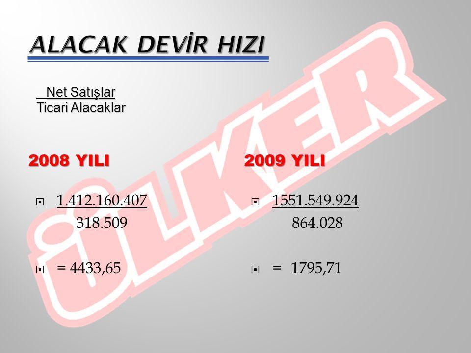 2008 YILI 2009 YILI 360  360 4433,65  = 0,081 Alacak Devir Hızı _________________ _________  360 1795,71  = 0,200 _________