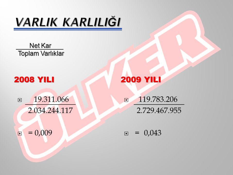2008 YILI 2009 YILI Net Kar Özsermaye Özsermaye  19.311.066 756.108.779  = 0,026  119.783.206 1.187.118.338  =0,101 ___________ _________________________