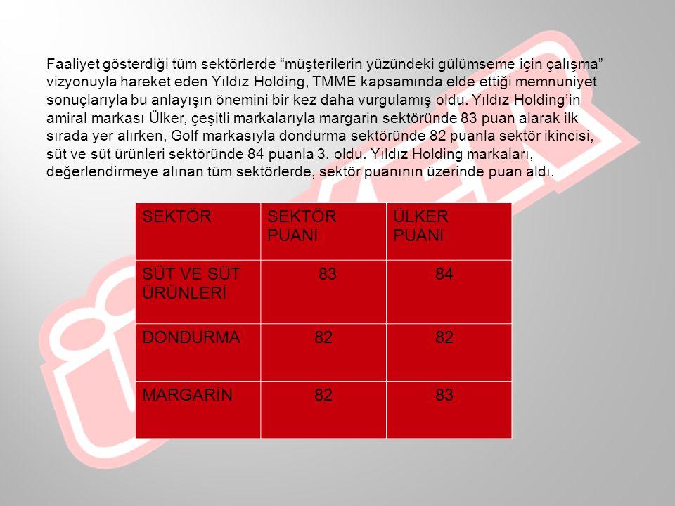 Ülker 2007 Türkiye müşteri memnuniyeti endeksine göre, müşteri memnuniyeti konusunda birinciliği kazandı.