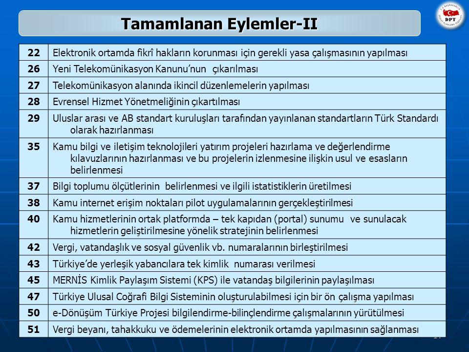 14 Tamamlanan Eylemler-II 22Elektronik ortamda fikrî hakların korunması için gerekli yasa çalışmasının yapılması 26Yeni Telekomünikasyon Kanunu'nun çıkarılması 27Telekomünikasyon alanında ikincil düzenlemelerin yapılması 28Evrensel Hizmet Yönetmeliğinin çıkartılması 29Uluslar arası ve AB standart kuruluşları tarafından yayınlanan standartların Türk Standardı olarak hazırlanması 35Kamu bilgi ve iletişim teknolojileri yatırım projeleri hazırlama ve değerlendirme kılavuzlarının hazırlanması ve bu projelerin izlenmesine ilişkin usul ve esasların belirlenmesi 37Bilgi toplumu ölçütlerinin belirlenmesi ve ilgili istatistiklerin üretilmesi 38Kamu internet erişim noktaları pilot uygulamalarının gerçekleştirilmesi 40Kamu hizmetlerinin ortak platformda – tek kapıdan (portal) sunumu ve sunulacak hizmetlerin geliştirilmesine yönelik stratejinin belirlenmesi 42Vergi, vatandaşlık ve sosyal güvenlik vb.