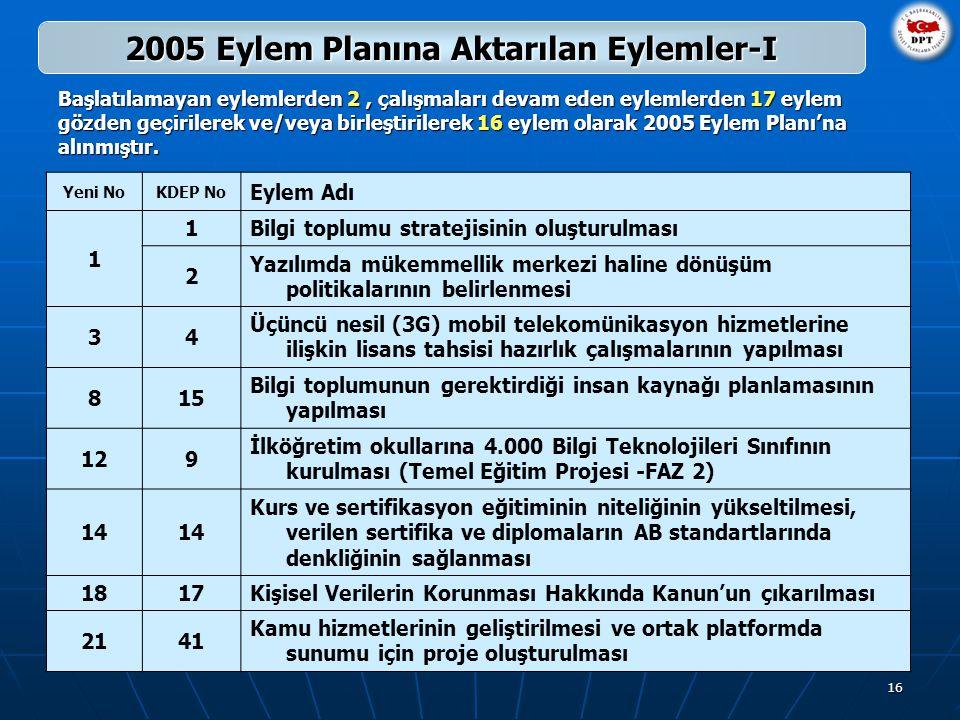 16 2005 Eylem Planına Aktarılan Eylemler-I Başlatılamayan eylemlerden 2, çalışmaları devam eden eylemlerden 17 eylem gözden geçirilerek ve/veya birleştirilerek 16 eylem olarak 2005 Eylem Planı'na alınmıştır.