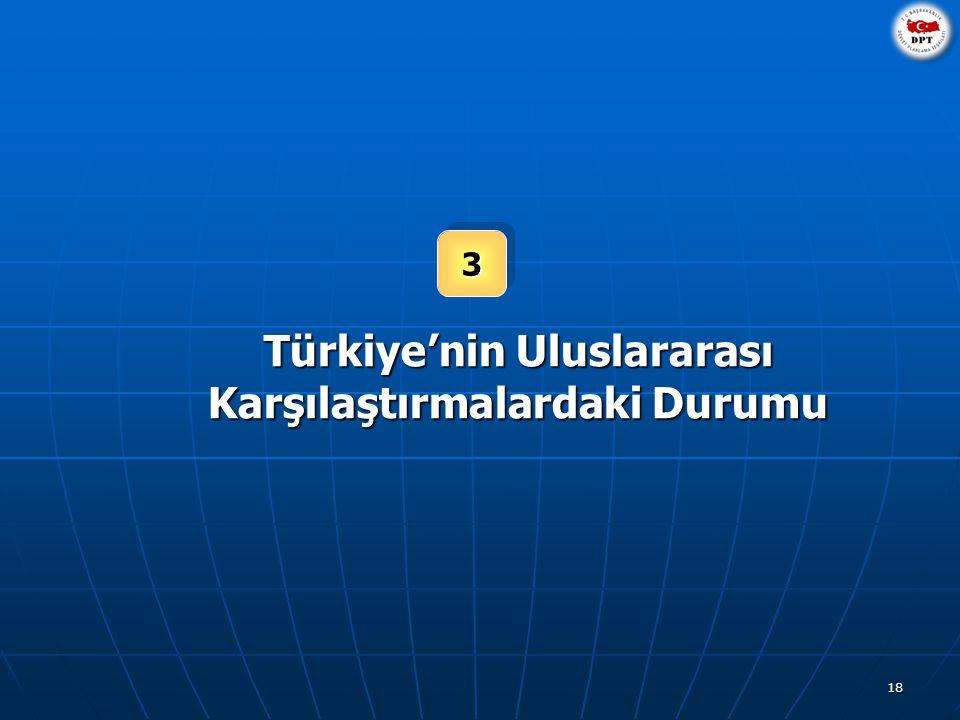 18 33 Türkiye'nin Uluslararası Karşılaştırmalardaki Durumu