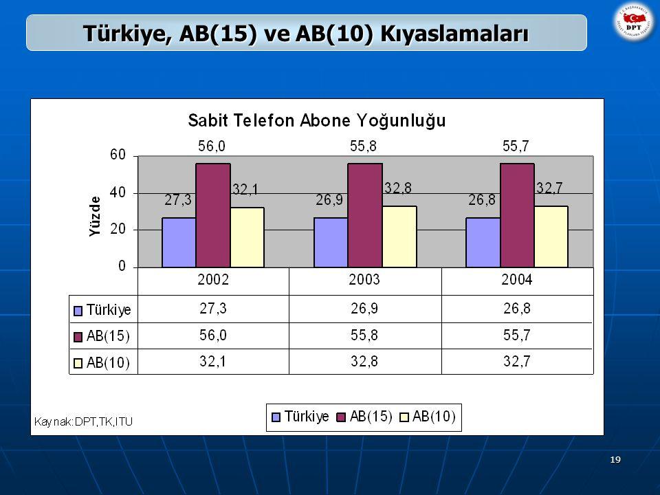 19 Türkiye, AB(15) ve AB(10) Kıyaslamaları