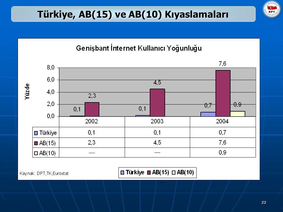 22 Türkiye, AB(15) ve AB(10) Kıyaslamaları