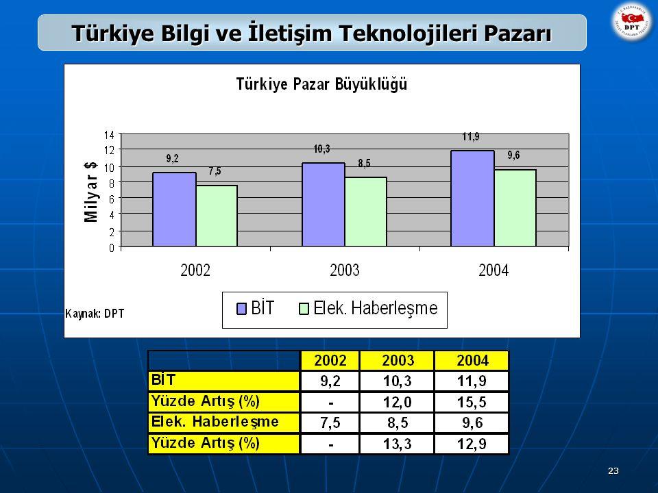 23 Türkiye Bilgi ve İletişim Teknolojileri Pazarı
