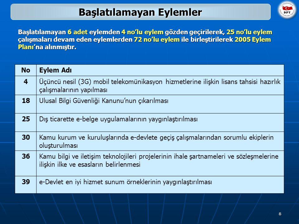 8 Başlatılamayan Eylemler NoEylem Adı 4Üçüncü nesil (3G) mobil telekomünikasyon hizmetlerine ilişkin lisans tahsisi hazırlık çalışmalarının yapılması 18Ulusal Bilgi Güvenliği Kanunu'nun çıkarılması 25 Dış ticarette e‑belge uygulamalarının yaygınlaştırılması 30Kamu kurum ve kuruluşlarında e-devlete geçiş çalışmalarından sorumlu ekiplerin oluşturulması 36Kamu bilgi ve iletişim teknolojileri projelerinin ihale şartnameleri ve sözleşmelerine ilişkin ilke ve esasların belirlenmesi 39e-Devlet en iyi hizmet sunum örneklerinin yaygınlaştırılması Başlatılamayan 6 adet eylemden 4 no'lu eylem gözden geçirilerek, 25 no'lu eylem çalışmaları devam eden eylemlerden 72 no'lu eylem ile birleştirilerek 2005 Eylem Planı'na alınmıştır.