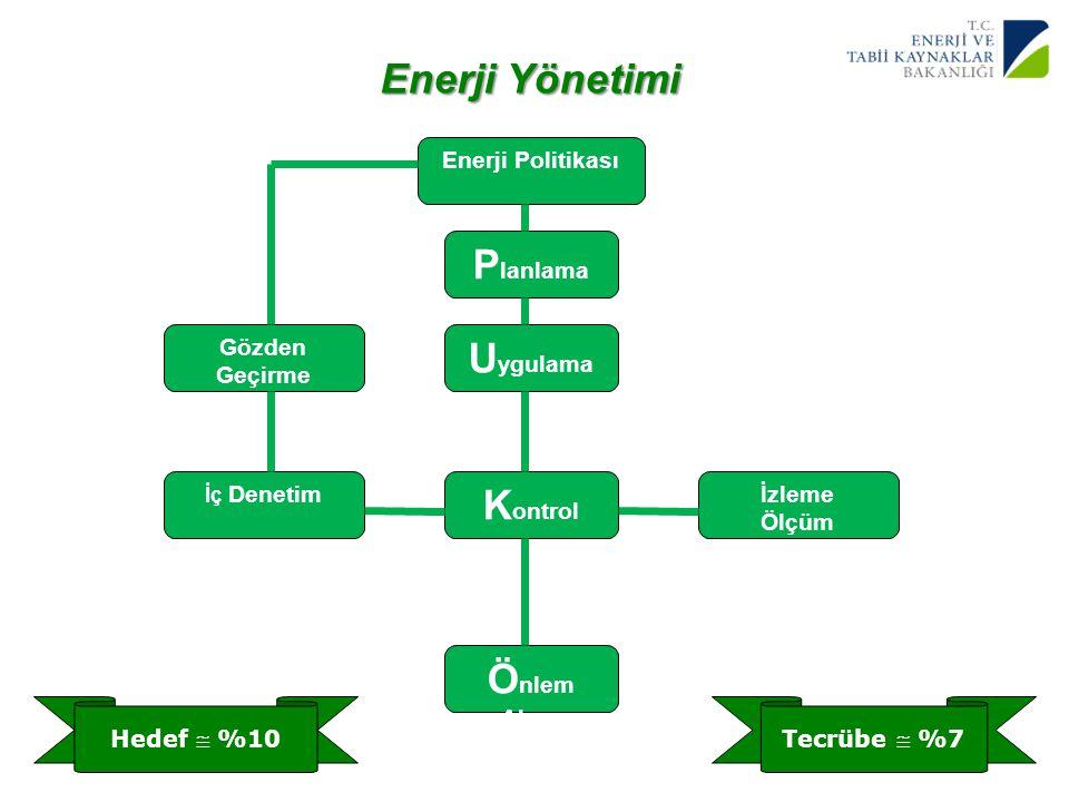 12 Yenilenebilir Enerji Genel Müdürlüğü Enerji Yönetimi Enerji Politikası P lanlama U ygulama K ontrol Ö nlem Alma İzleme Ölçüm İç Denetim Gözden Geçi