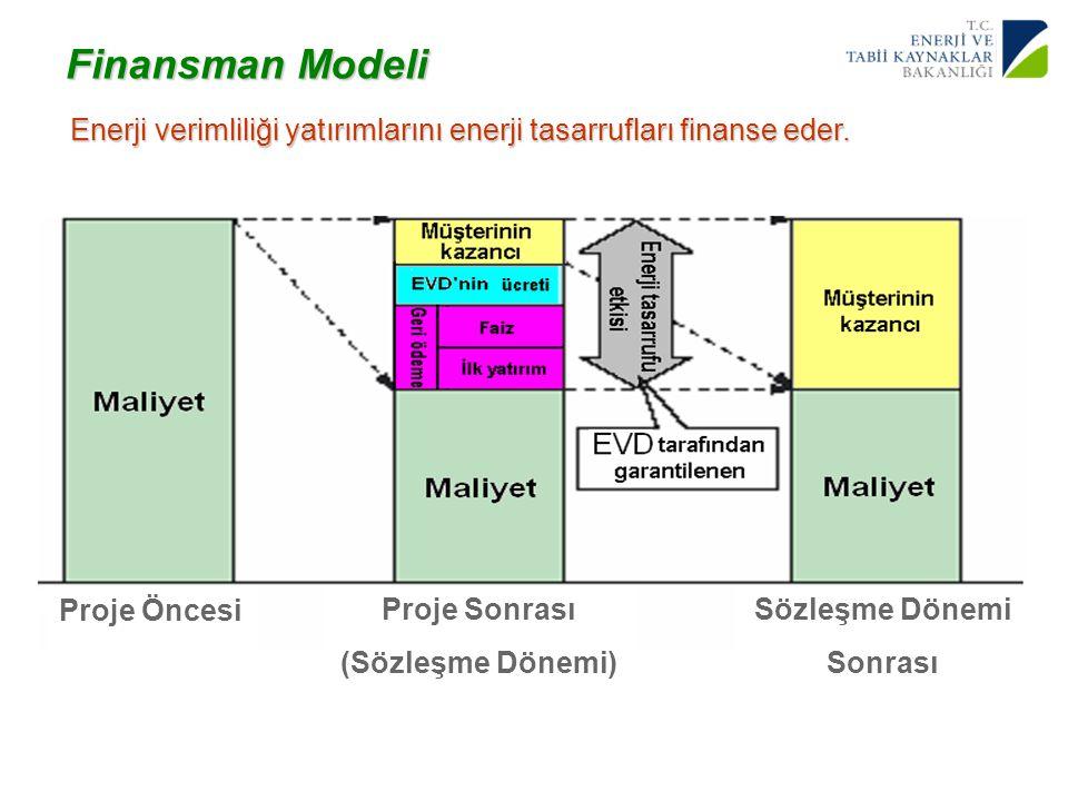 14 Yenilenebilir Enerji Genel Müdürlüğü Enerji verimliliği yatırımlarını enerji tasarrufları finanse eder. Finansman Modeli Proje Öncesi Proje Sonrası