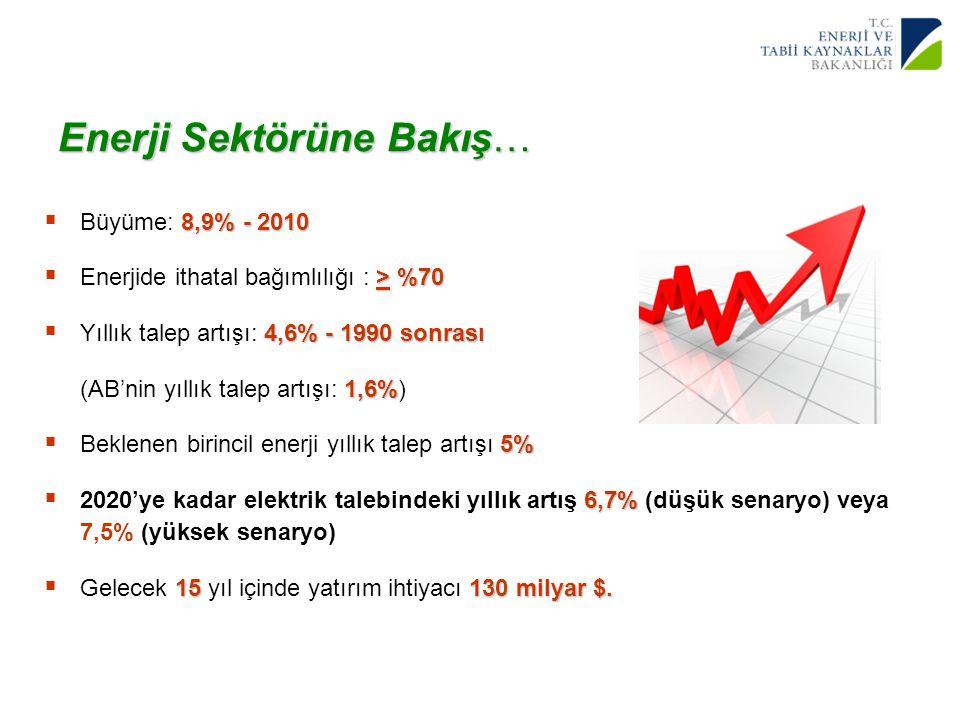3 Yenilenebilir Enerji Genel Müdürlüğü Enerji Sektörüne Bakış… 8,9% - 2010  Büyüme: 8,9% - 2010 > %70  Enerjide ithatal bağımlılığı : > %70 4,6% - 1