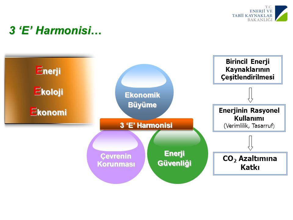4 Yenilenebilir Enerji Genel Müdürlüğü 3 'E' Harmonisi… Çevrenin Korunması EnerjiGüvenliği 3 'E' Harmonisi EkonomikBüyüme E nerji E koloji E konomi Bi