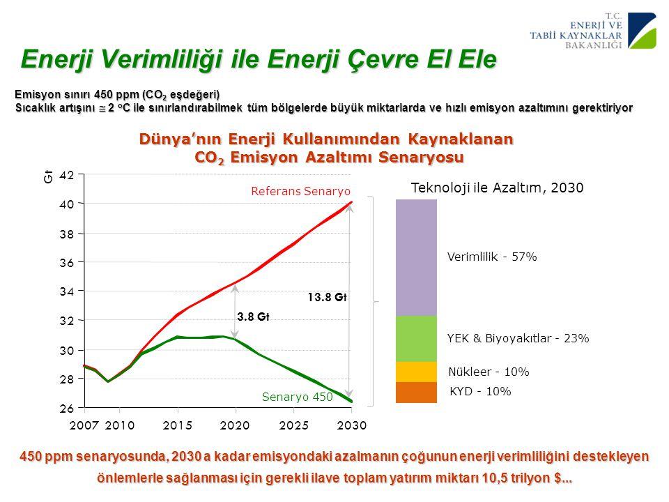 5 Yenilenebilir Enerji Genel Müdürlüğü Enerji Verimliliği ile Enerji Çevre El Ele 26 28 30 32 34 36 38 40 42 200720102015202020252030 Gt Referans Sena