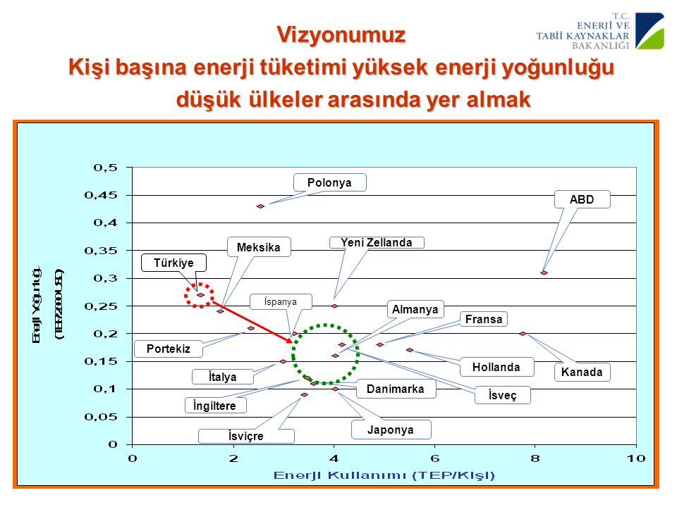 7 Yenilenebilir Enerji Genel Müdürlüğü Türkiye Meksika Polonya Portekiz İtalya İspanya İsviçre Japonya İngiltere Almanya Yeni Zellanda Fransa Hollanda