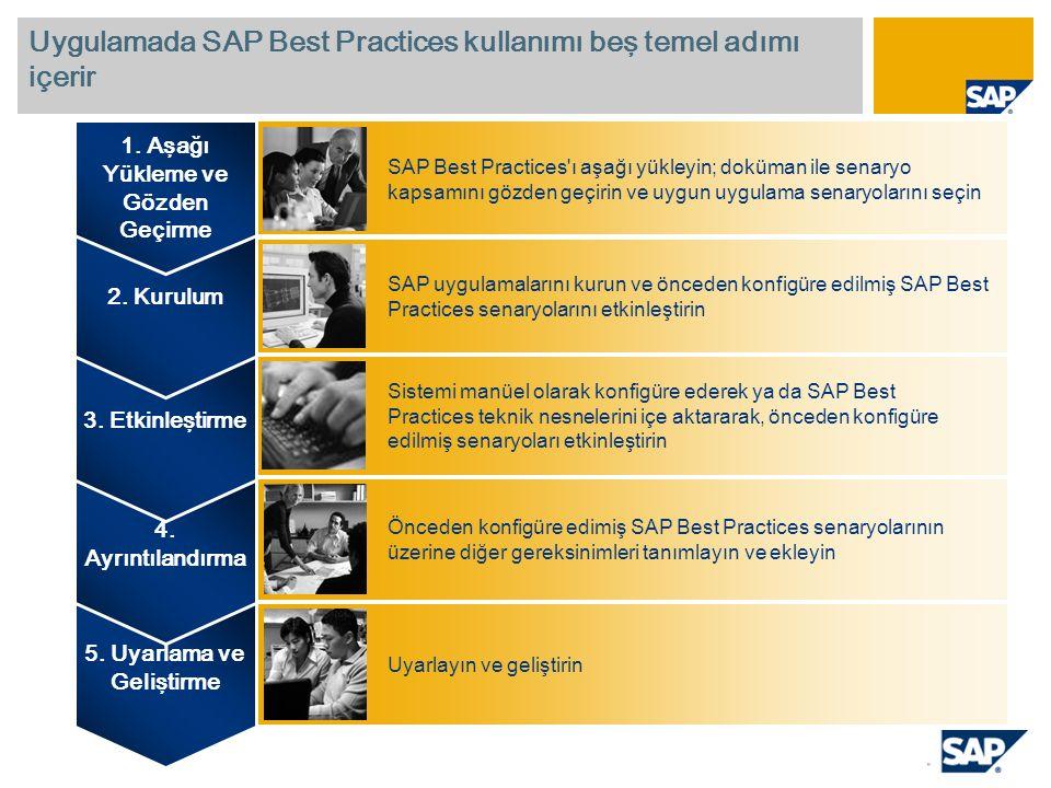 Uygulamada SAP Best Practices kullanımı beş temel adımı içerir 5. Uyarlama ve Geliştirme 4. Ayrıntılandırma 3. Etkinleştirme 2. Kurulum 1. Aşağı Yükle