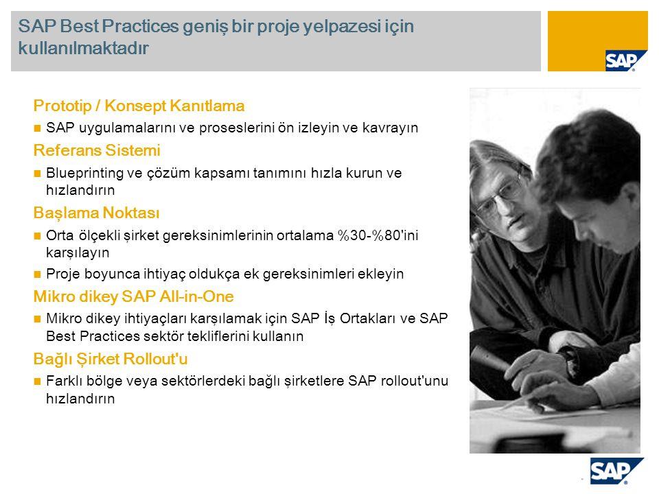 Prototip / Konsept Kanıtlama SAP uygulamalarını ve proseslerini ön izleyin ve kavrayın Referans Sistemi Blueprinting ve çözüm kapsamı tanımını hızla kurun ve hızlandırın Başlama Noktası Orta ölçekli şirket gereksinimlerinin ortalama %30-%80 ini karşılayın Proje boyunca ihtiyaç oldukça ek gereksinimleri ekleyin Mikro dikey SAP All-in-One Mikro dikey ihtiyaçları karşılamak için SAP İş Ortakları ve SAP Best Practices sektör tekliflerini kullanın Bağlı Şirket Rollout u Farklı bölge veya sektörlerdeki bağlı şirketlere SAP rollout unu hızlandırın SAP Best Practices geniş bir proje yelpazesi için kullanılmaktadır