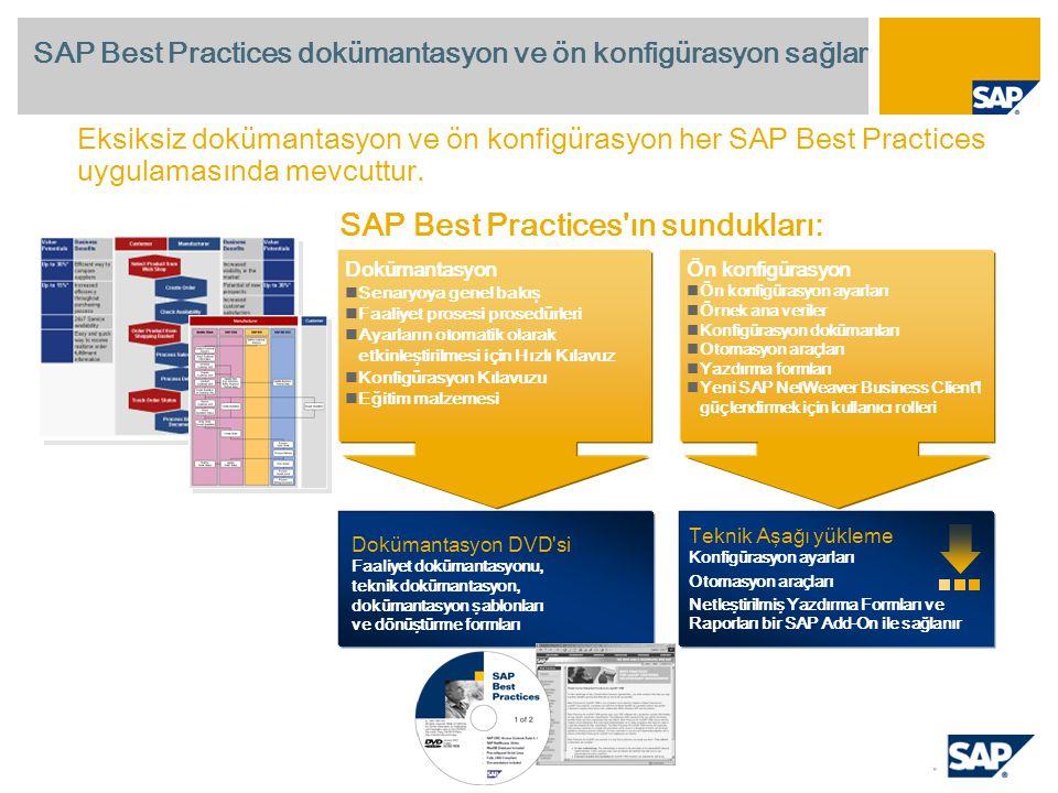 Dokümantasyon Senaryoya genel bakış Faaliyet prosesi prosedürleri Ayarların otomatik olarak etkinleştirilmesi için Hızlı Kılavuz Konfigürasyon Kılavuzu Eğitim malzemesi SAP Best Practices dokümantasyon ve ön konfigürasyon sağlar Dokümantasyon DVD si Faaliyet dokümantasyonu, teknik dokümantasyon, dokümantasyon şablonları ve dönüştürme formları SAP Best Practices ın sundukları: Eksiksiz dokümantasyon ve ön konfigürasyon her SAP Best Practices uygulamasında mevcuttur.