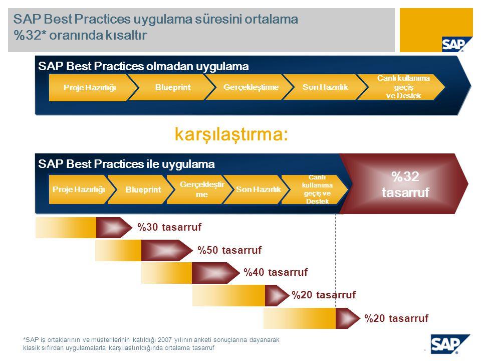 SAP Best Practices kullanmanın potansiyel değeri Önceden konfigüre edilmiş çekirdek faaliyet prosesleri Maliyet Muhasebesi ve Kontrol, Tedarik, Stok Yönetimi, Satış ve Dağıtım, Üretim Proses dokümantasyonu ve son kullanıcı eğitim kılavuzları başlangıcı Maliyet Muhasebesi ve Kontrol,Tedarik, Stok Yön., Satış ve Dağıtım, Üretim Planlama ve Yön.