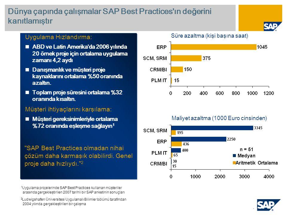 Uygulama Hızlandırma: ABD ve Latin Amerika da 2006 yılında 20 örnek proje için ortalama uygulama zamanı 4,2 aydı Danışmanlık ve müşteri proje kaynaklarını ortalama %50 oranında azaltın.