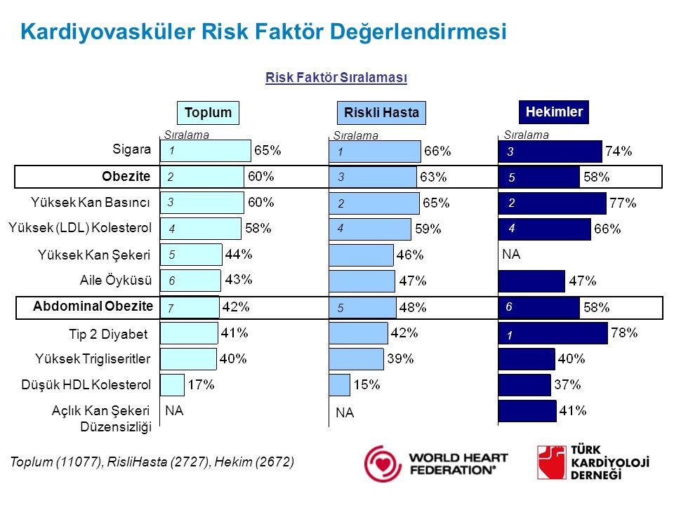 Kardiyovasküler Risk Faktör Değerlendirmesi Obezite Abdominal Obezite Yüksek Kan Basıncı Yüksek (LDL) Kolesterol Yüksek Trigliseritler Düşük HDL Kolesterol Sigara Tip 2 Diyabet Yüksek Kan Şekeri Açlık Kan Şekeri Düzensizliği Aile Öyküsü Toplum Riskli Hasta Hekimler NA Risk Faktör Sıralaması 3 1 2 4 5 1 5 3 2 4 6 1 2 3 4 5 6 7 Sıralama Toplum (11077), RisliHasta (2727), Hekim (2672)