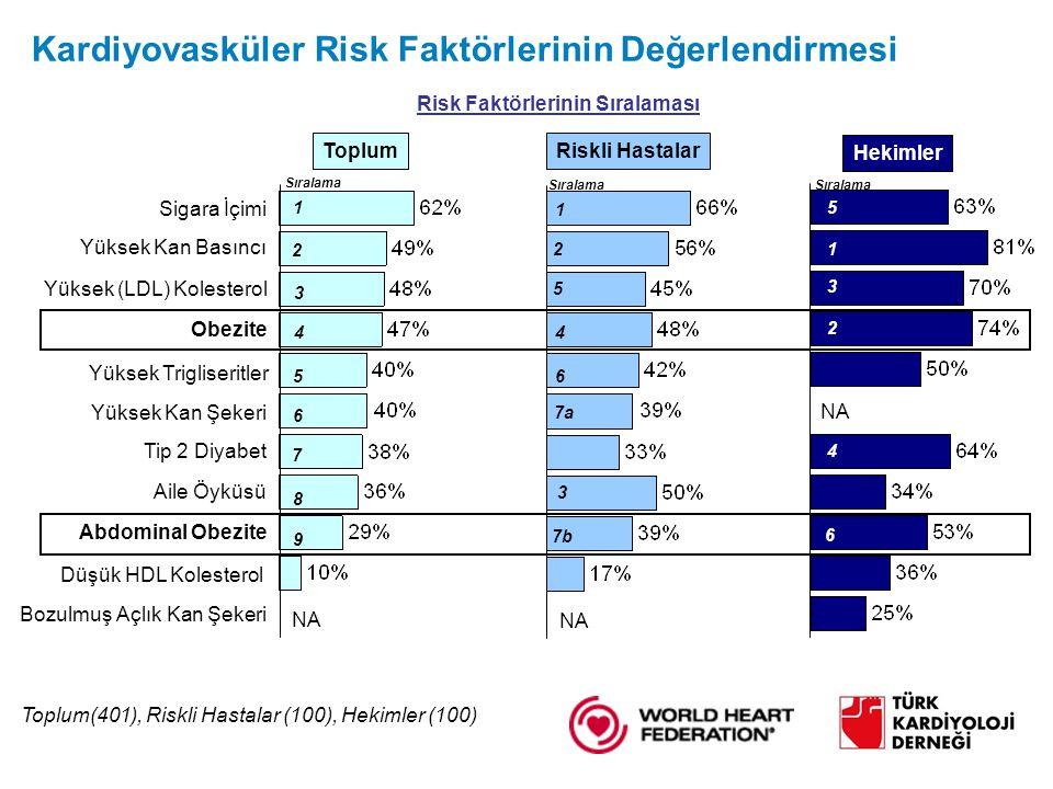 Kardiyovasküler Risk Faktörlerinin Değerlendirmesi Toplum(401), Riskli Hastalar (100), Hekimler (100) Obezite Abdominal Obezite Yüksek Kan Basıncı Yüksek (LDL) Kolesterol Yüksek Trigliseritler Düşük HDL Kolesterol Sigara İçimi Tip 2 Diyabet Yüksek Kan Şekeri Bozulmuş Açlık Kan Şekeri Aile Öyküsü Toplum Riskli Hastalar NA Risk Faktörlerinin Sıralaması Hekimler Sıralama 1 8 7 6 5 4 3 2 9 1 5 4 3 21 5 4 3 2 6 7b 6 7a