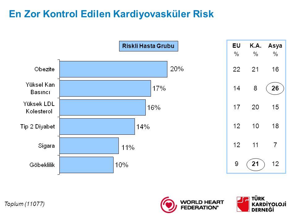 En Zor Kontrol Edilen Kardiyovasküler Risk Riskli Hasta Grubu EU % K.A.