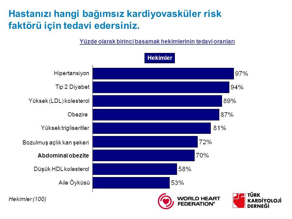 Obezire Abdominal obezite Hipertansiyon Yüksek (LDL) kolesterol Yüksek trigliseritler Düşük HDL kolesterol Tip 2 Diyabet Bozulmuş açlık kan şekeri Aile Öyküsü Hastanızı hangi bağımsız kardiyovasküler risk faktörü için tedavi edersiniz.