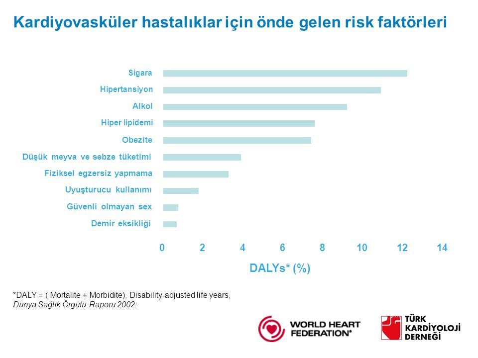 02468101214 Demir eksikliği Güvenli olmayan sex Uyuşturucu kullanımı Fiziksel egzersiz yapmama Düşük meyva ve sebze tüketimi Obezite Alkol Sigara DALYs* (%) Hipertansiyon Hiper lipidemi Kardiyovasküler hastalıklar için önde gelen risk faktörleri *DALY = ( Mortalite + Morbidite), Disability-adjusted life years, Dünya Sağlık Örgütü Raporu 2002: