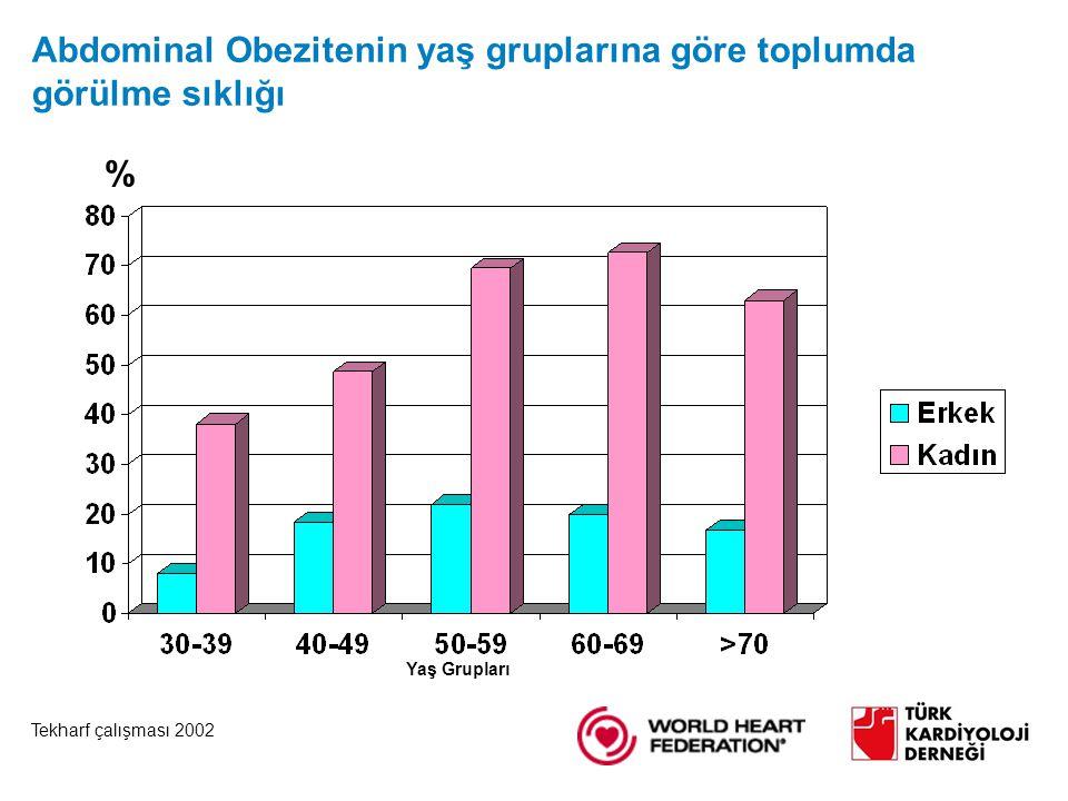 Abdominal Obezitenin yaş gruplarına göre toplumda görülme sıklığı Yaş Grupları % Tekharf çalışması 2002