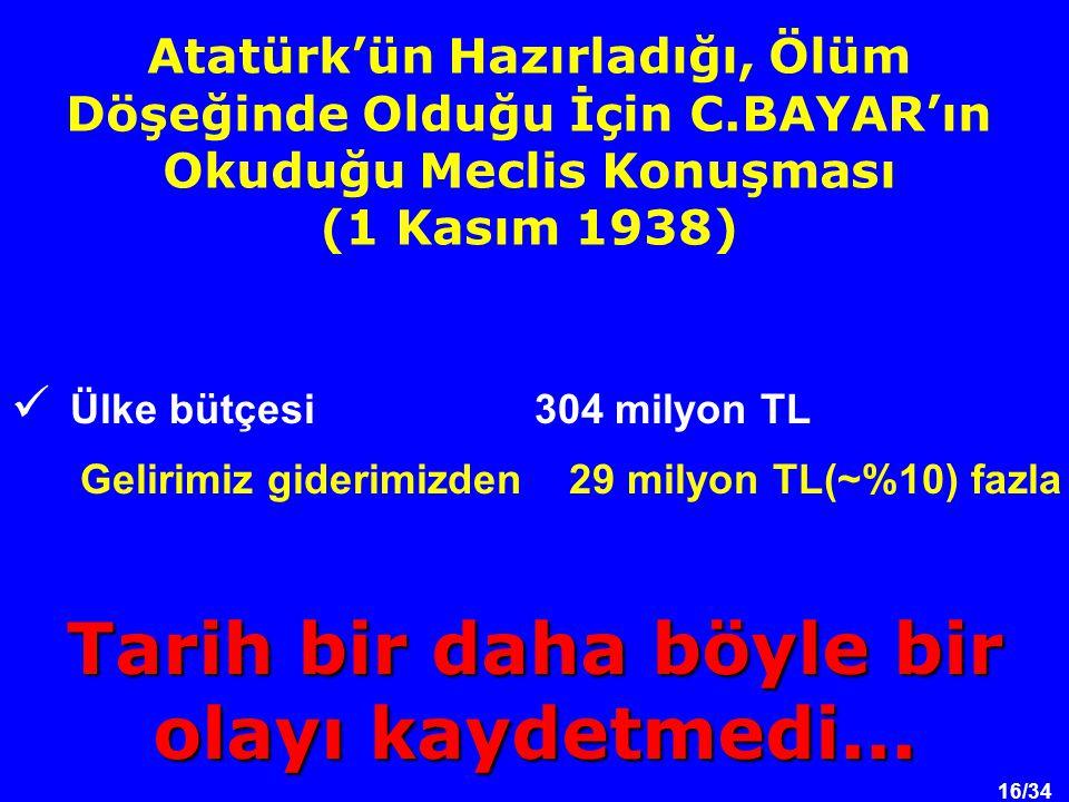 16/34 Atatürk'ün Hazırladığı, Ölüm Döşeğinde Olduğu İçin C.BAYAR'ın Okuduğu Meclis Konuşması (1 Kasım 1938) Ülke bütçesi 304 milyon TL Gelirimiz giderimizden 29 milyon TL(~%10) fazla Tarih bir daha böyle bir olayı kaydetmedi...