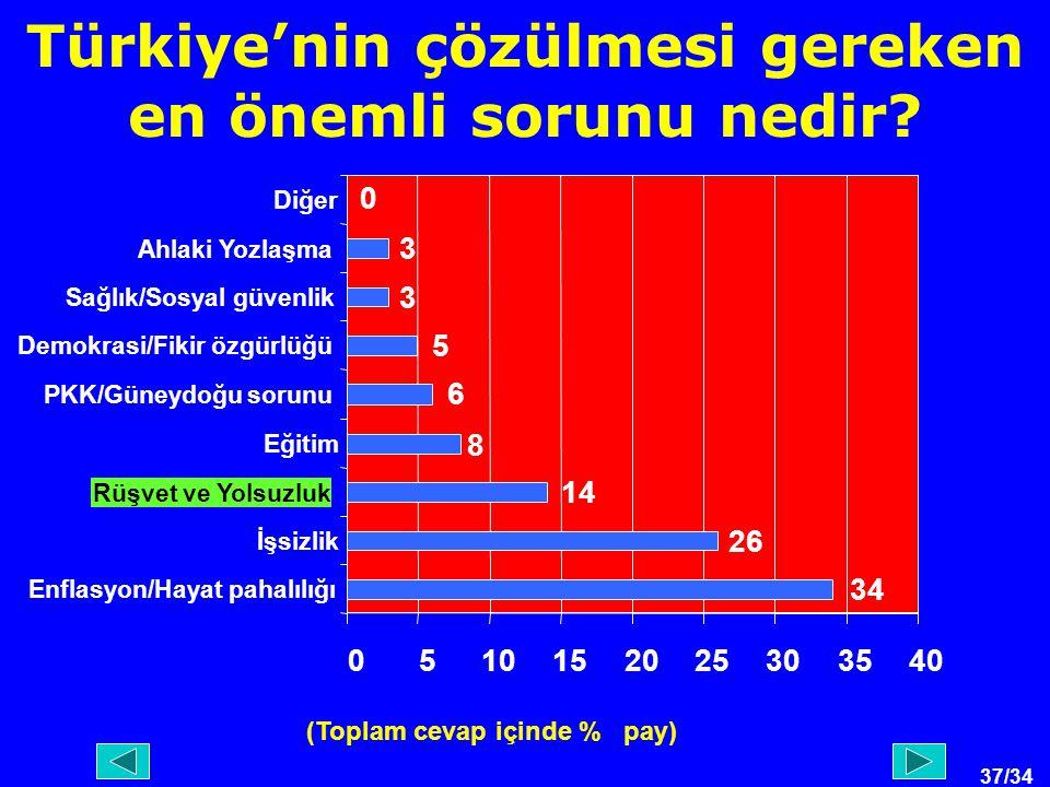37/34 Türkiye'nin çözülmesi gereken en önemli sorunu nedir.