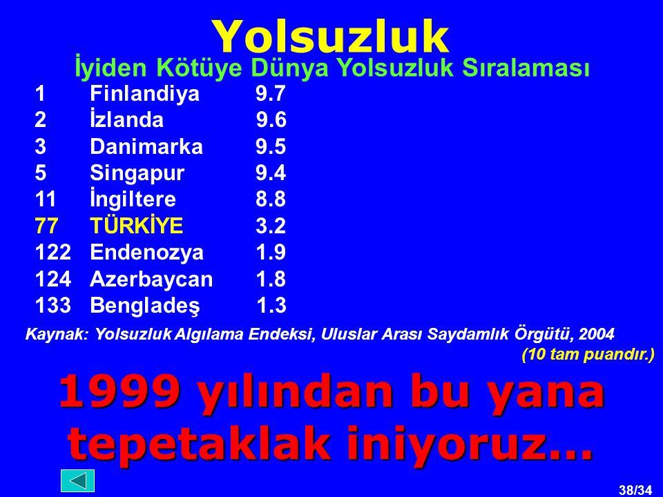 38/34 Yolsuzluk 1Finlandiya9.7 2İzlanda 9.6 3Danimarka 9.5 5Singapur9.4 11 İngiltere8.8 77 TÜRKİYE3.2 122 Endenozya 1.9 124 Azerbaycan 1.8 133 Bengladeş 1.3 İyiden Kötüye Dünya Yolsuzluk Sıralaması Kaynak: Yolsuzluk Algılama Endeksi, Uluslar Arası Saydamlık Örgütü, 2004 (10 tam puandır.) 1999 yılından bu yana tepetaklak iniyoruz...