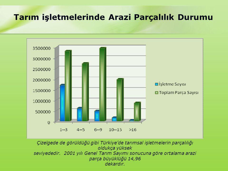 Tarım işletmelerinde Arazi Parçalılık Durumu Çizelgede de görüldüğü gibi Türkiye'de tarımsal işletmelerin parçalılığı oldukça yüksek seviyededir.