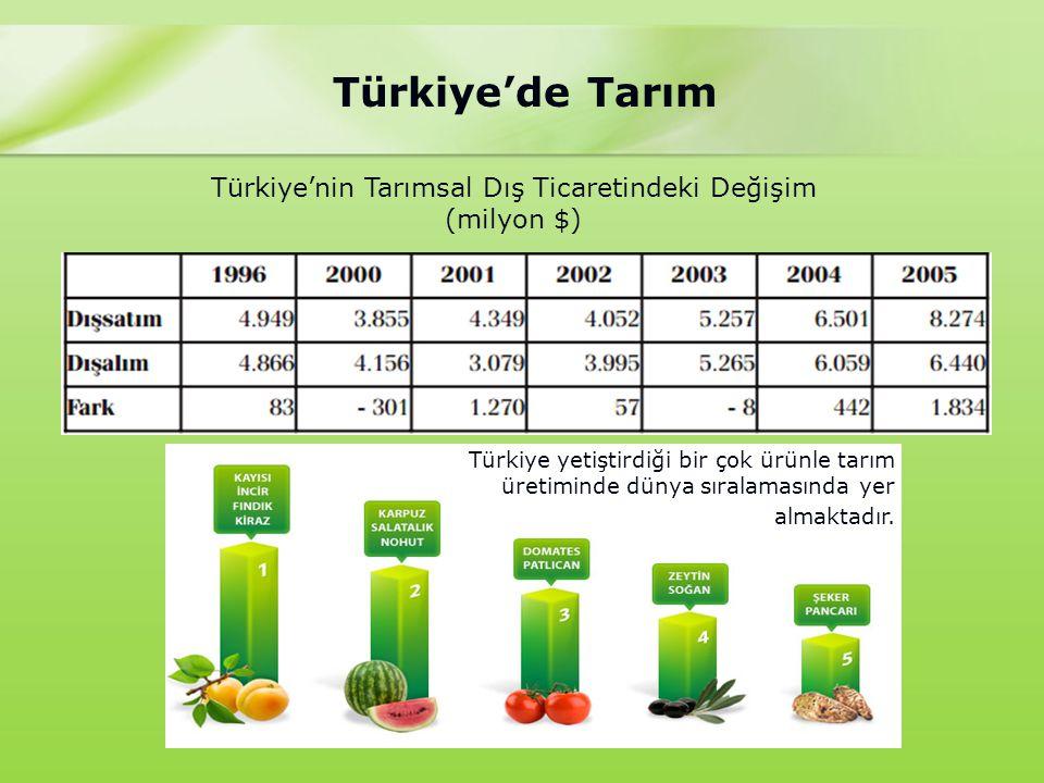 Türkiye'de Tarım Türkiye'nin Tarımsal Dış Ticaretindeki Değişim (milyon $) Türkiye yetiştirdiği bir çok ürünle tarım üretiminde dünya sıralamasında yer almaktadır.