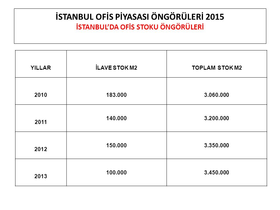 İSTANBUL OFİS PİYASASI ÖNGÖRÜLERİ 2015 İSTANBUL'DA OFİS STOKU ÖNGÖRÜLERİ YILLARİLAVE STOK M2TOPLAM STOK M2 2010183.0003.060.000 2011 140.0003.200.000 2012 150.0003.350.000 2013 100.0003.450.000