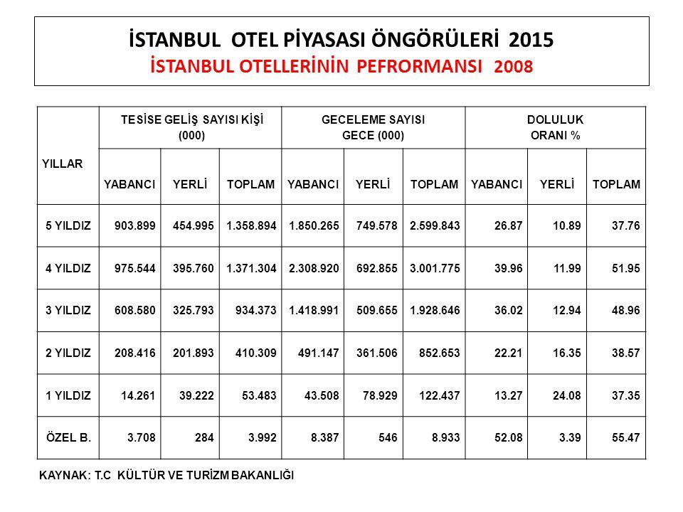 İSTANBUL OTEL PİYASASI ÖNGÖRÜLERİ 2015 İSTANBUL OTELLERİNİN PEFRORMANSI 2008 YILLAR TESİSE GELİŞ SAYISI KİŞİ (000) GECELEME SAYISI GECE (000) DOLULUK ORANI % YABANCIYERLİTOPLAMYABANCIYERLİTOPLAMYABANCIYERLİTOPLAM 5 YILDIZ903.899454.9951.358.8941.850.265749.5782.599.84326.8710.8937.76 4 YILDIZ975.544395.7601.371.3042.308.920692.8553.001.77539.9611.9951.95 3 YILDIZ608.580325.793934.3731.418.991509.6551.928.64636.0212.9448.96 2 YILDIZ208.416201.893410.309491.147361.506852.65322.2116.3538.57 1 YILDIZ14.26139.22253.48343.50878.929122.43713.2724.0837.35 ÖZEL B.3.7082843.9928.3875468.93352.083.3955.47 KAYNAK: T.C KÜLTÜR VE TURİZM BAKANLIĞI